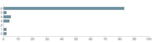 Chart?cht=bhs&chs=500x140&chbh=10&chco=6f92a3&chxt=x,y&chd=t:83,2,5,4,0,2,2&chm=t+83%,333333,0,0,10|t+2%,333333,0,1,10|t+5%,333333,0,2,10|t+4%,333333,0,3,10|t+0%,333333,0,4,10|t+2%,333333,0,5,10|t+2%,333333,0,6,10&chxl=1:|other|indian|hawaiian|asian|hispanic|black|white